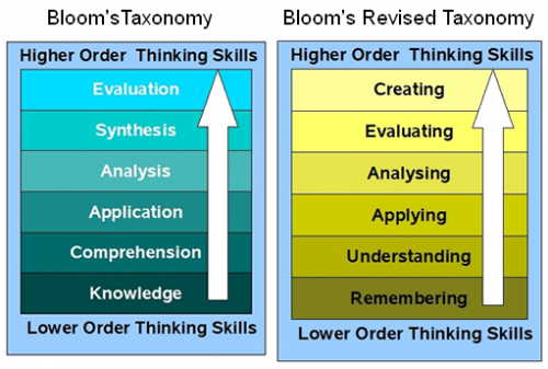 Chart showing Bloom's original taxonomy, which moves from these lower-order to higher-order thinking skills: knowledge, comprehension, application, analysis, synthesis, evaluation. The revised taxonomy moves from these lower-order to higher-order thinking skills: remembering, understanding, applying, analyzing, evaluating, and creating.